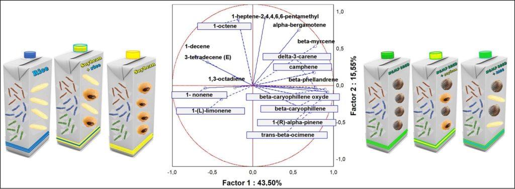 Пребиотический потенциал, пребиотические соединения