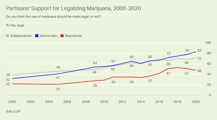 prise en charge de la marijuana légale,gallup,Légalisation au Etats-Unis
