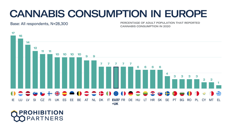 number of adult cannabis consumers per country 2020 1 768x432 1