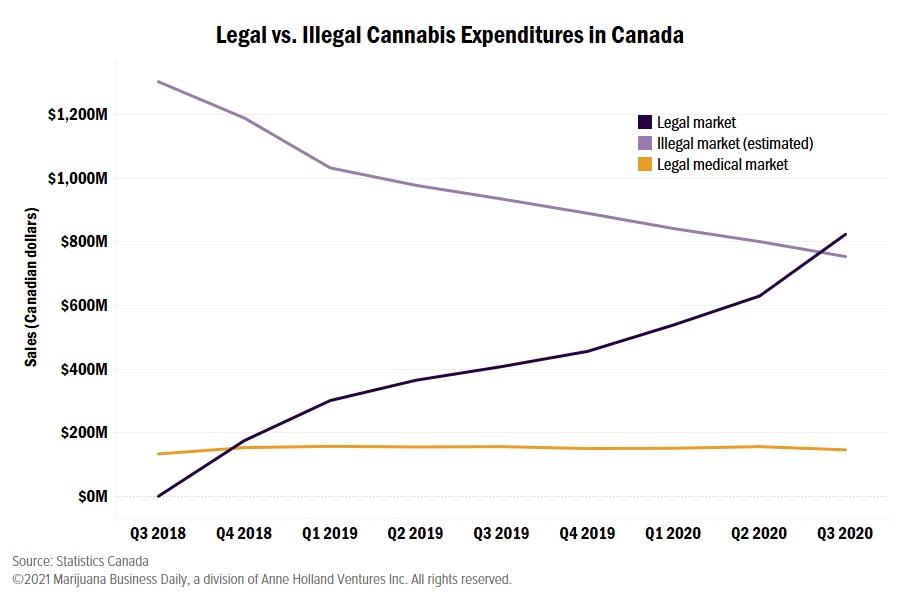 Vente Legal Canada