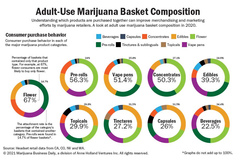 statistique panier moyen cannabis