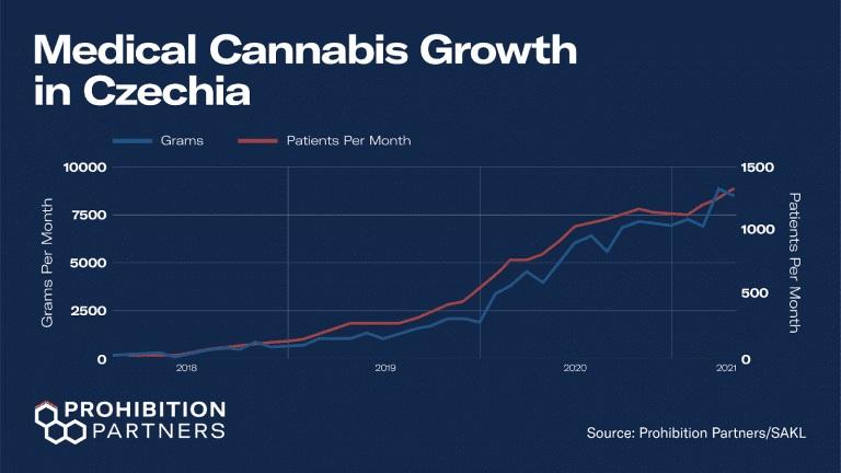 czechia cannabis